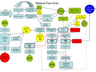 Medical Flow Chart