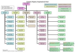 Academic Registry: Organisational Chart
