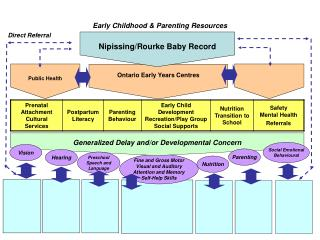 Early Childhood & Parenting Resources