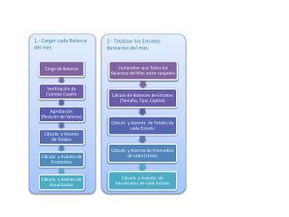 2.- Totalizar los  E stratos Bancarios del mes.