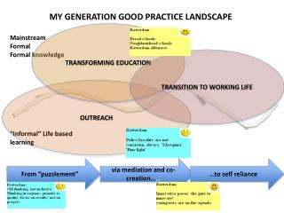 MY GENERATION GOOD PRACTICE LANDSCAPE
