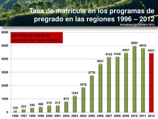 Tasa de matrícula en los programas de pregrado en las regiones 1996 –  2012
