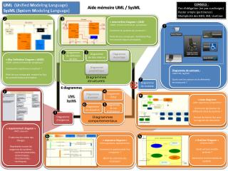 Aide m�moire UML / SysML