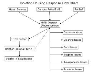 Isolation Housing Response Flow Chart