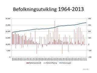 Befolkningsutvikling  1964-2013