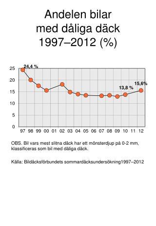 Andelen bilar med dåliga däck 1997–2012 (%)