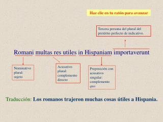 Traducción: Los romanos trajeron muchas cosas útiles a Hispania.