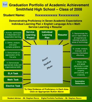 Graduation Portfolio of Academic Achievement Smithfield High School – Class of 2008