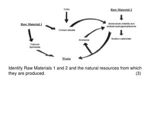 Identify Raw Materials 1 and 2 and the natural resources from which they are produced.						(3)
