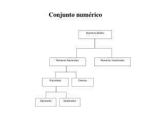 Conjunto numérico