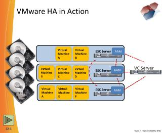 VMware HA in Action