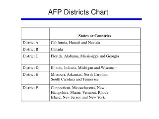 AFP Districts Chart