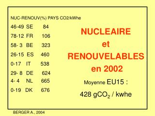NUC-RENOUV(%) PAYS CO2/kWhe 46-49 	SE       84  78-12 	FR      106 58- 3  	BE      323