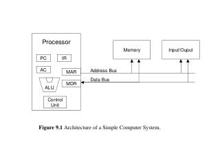 Figure 9.1 Architecture of a Simple Computer System.