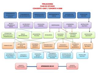 PRELACIONES PLAN DE ESTUDIO COHOERTE I-2007 / COHORTE II-2008