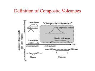 Definition of Composite Volcanoes