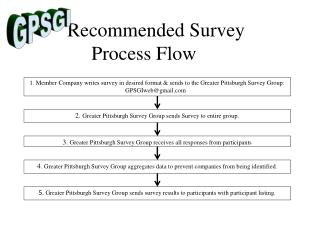 Recommended Survey Process Flow