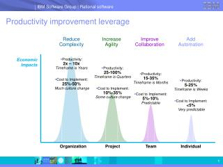 Productivity improvement leverage
