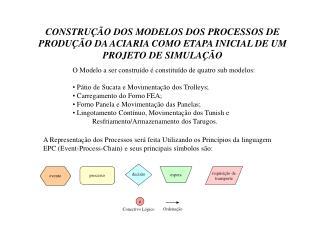 O Modelo a ser construído é constituído de quatro sub modelos: