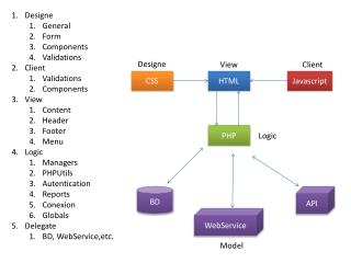 Designe General Form Components Validations Client Validations Components View Content Header