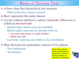 Basics of Decision Trees