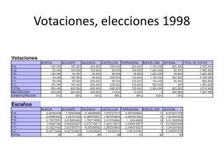Votaciones, elecci ones 1998