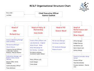 RCSLT Organisational Structure Chart