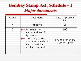 Bombay Stamp Act, Schedule – I  Major documents