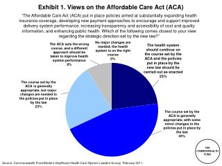 Exhibit 1. Views on the Affordable Care Act ACA