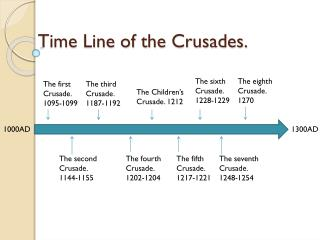 Time Line of the Crusades.