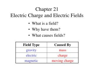 Chapter 21   Electric Charge and Electric Fields