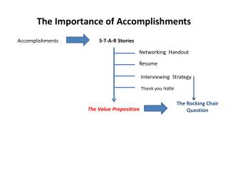 The Importance of Accomplishments