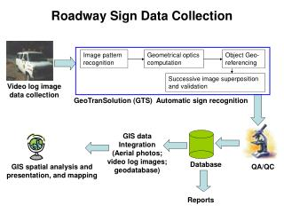 Roadway Sign Data Collection