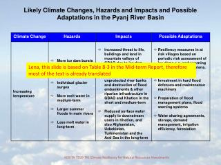 Likely Climate Changes, Hazards and Impacts and Possible Adaptations in the Pyanj River Basin