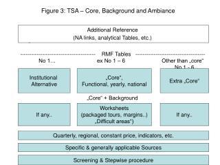 Figure 3: TSA � Core, Background and Ambiance