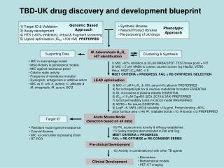 Synthetic libraries  Natural Product libraries  Re-purposing of old drugs