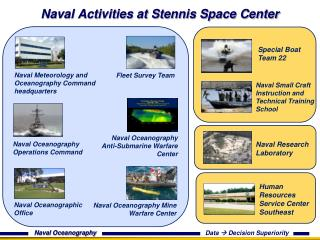 Naval Activities at Stennis Space Center