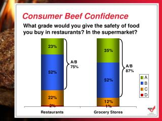 Consumer Beef Confidence