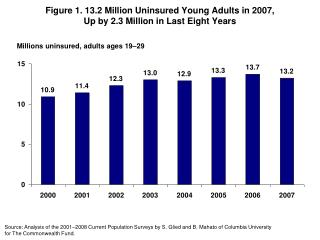 Figure 1. 13.2 Million Uninsured Young Adults in 2007, Up by 2.3 Million in Last Eight Years