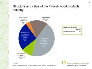 Structure and value of the Finnish wood products industry