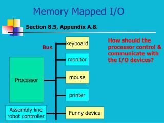 Memory Mapped I