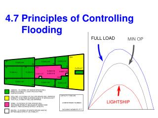 4.7 Principles of Controlling         Flooding