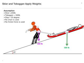 Skier and Toboggan Apply Weights