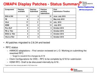 OMAP4 Display Patches - Status Summary