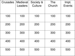 Crusades 100