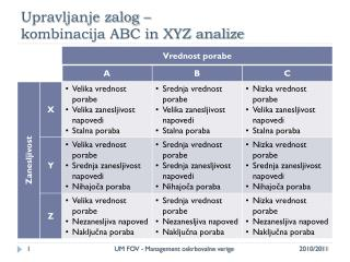 Upravljanje zalog – kombinacija ABC in XYZ analize
