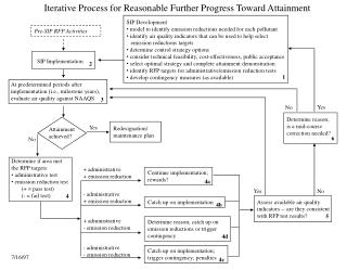Iterative Process for Reasonable Further Progress Toward Attainment