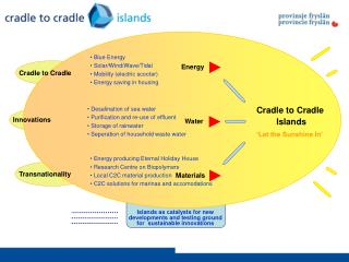 Cradle to Cradle  Islands