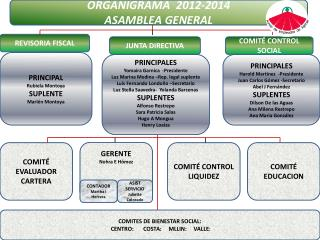ORGANIGRAMA  2012-2014 ASAMBLEA GENERAL