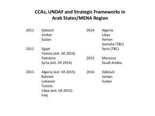 2011 Djibouti Jordan Sudan 2012Egypt Tunisia ( ext. till 2014) Palestine